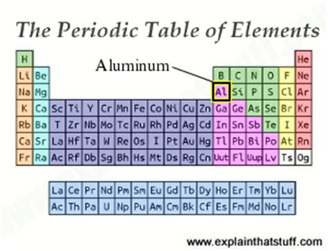 What Is Al On The Periodic Table by Aluminum Introduction Properties Manufacture And Uses