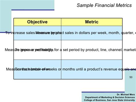 Kpi For Sales Mba by Marketing Plan Outline Quickmba Autos Post