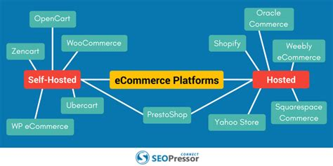 best ecommerce platform the 5 best ecommerce platforms for your business