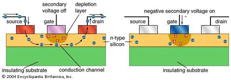 the transistor uses perspective metal semiconductor field effect transistor electronics britannica