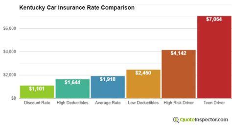 kentucky car insurance information