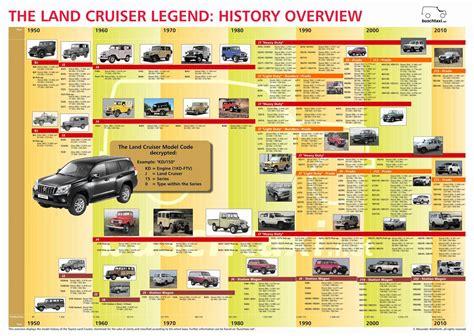 Toyota Land Cruiser Models List bj40 vs bj42 land cruiser 40 serie toyota4x4 se