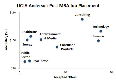 Mba Analysis Salary by Ucla Post Mba Placement And Salary