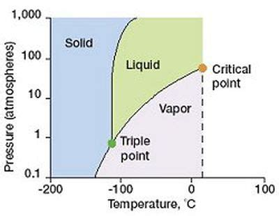 phase diagram definition critical point definition chemistry