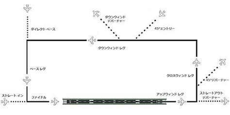 traffic pattern ne demek トラフィックパターンとは goo wikipedia ウィキペディア
