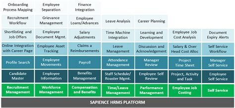Mba Course Cost In Uae by Sapience Hrms Human Resource Management Software Dubai