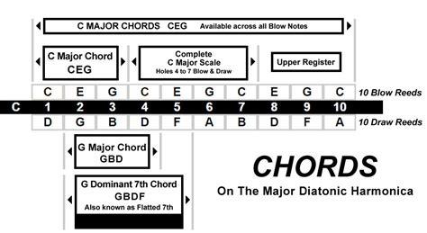 blues harmonica tabs on a c harmonica oskar harmonicas basic chords bending