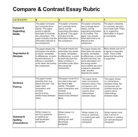 Ap World History Comparison Essay Rubric by Apwh Compare And Contrast Essay Rub