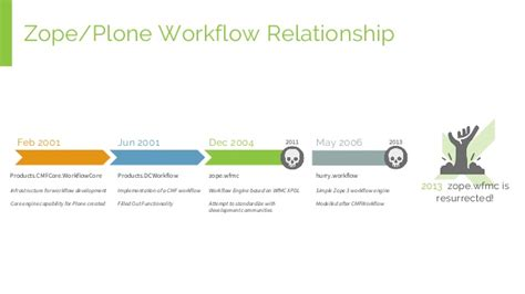 plone workflow workflows work for you