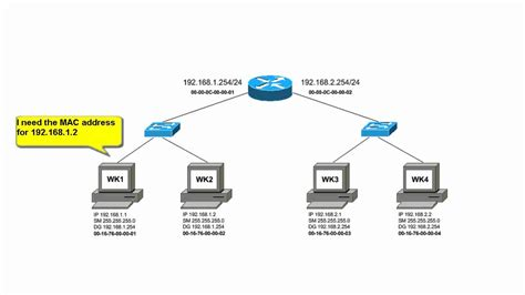 network ip how are ip packets routed on a local area network