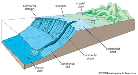 Sea Continental Shelf Summary by Continental Shelf Geology Britannica