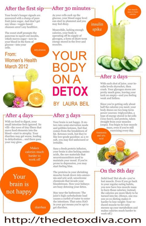 Detox Your Fast by Juice Fast Juice And Divas On