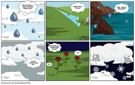 Droplet Printing Water Cycle Comic Template