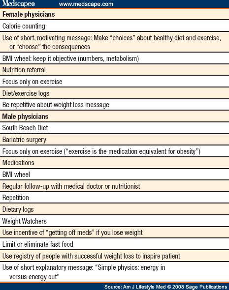 weight management questionnaire weight loss questionnaire best style