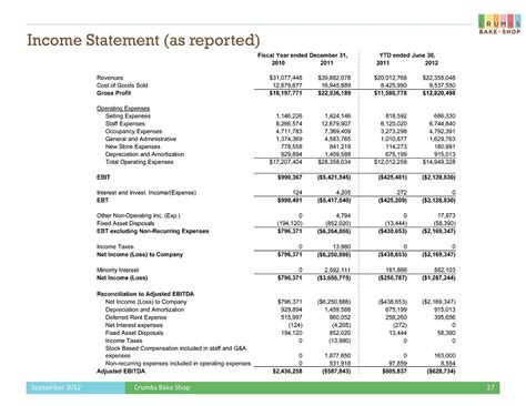 download profit and loss balance sheet template excel pdf rtf