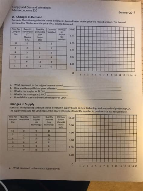 Combining Supply And Demand Worksheet Answers solved supply and demand worksheet microeconomics 2302 sp