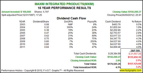 maxim integrated products dividend maxim integrated products dividend 28 images maxim integrated products mxim investor