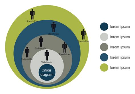 Stakeholder Onion Diagram Template Visual Diagram Template