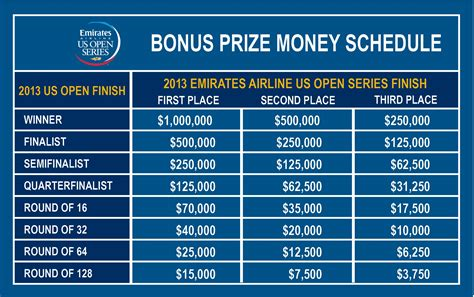 Us Open Winning Prize Money - bonus challenge us open series