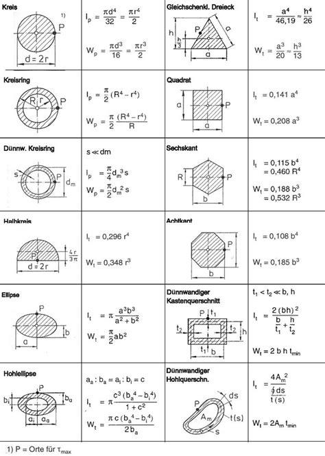 widerstandsmoment tabelle 17 best images about diplomarbeit struktur on