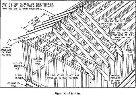 Standard Ceiling Joist Spacing by Building Construction Finishing