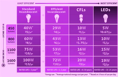 led light bulbs price comparison led light bulb comparison chart led light bulbs price comparison led lights comparison charts
