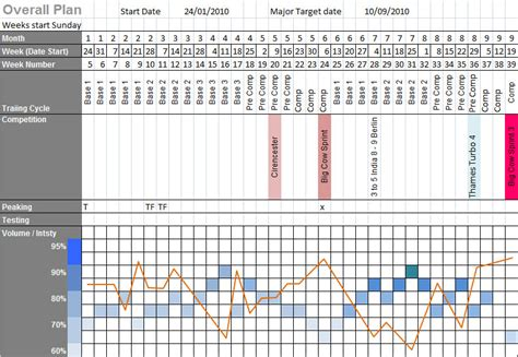 periodisation plan template planning for a triathlon