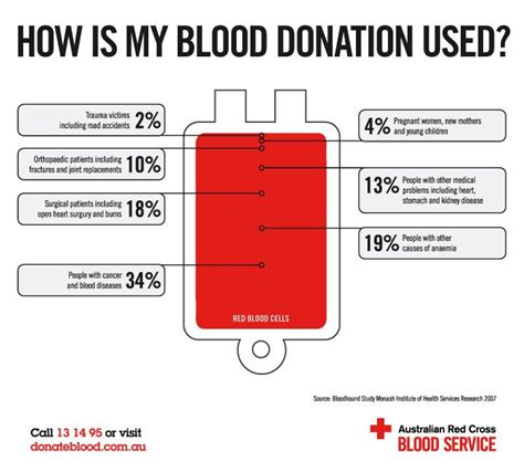 Does Donating Blood Help Detox by 16 Best E Blood Donor Images On Blood Donation
