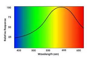 color spectrum wavelength claude monet the colorist bad artists copy