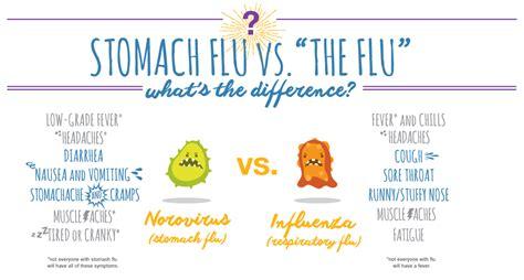 stomach virus stomach flu symptoms remedies pedialyte 174