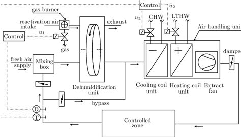 the schematic diagram of the investigated hvac system