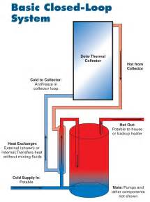 Fuel System Closed Loop Solar Water Heating Systems Buyer S Guide Home Power