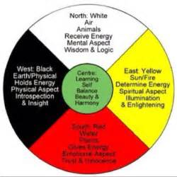 medicine wheel colors medicine wheel anishinaabe and ojibwe