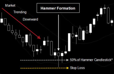 trading pattern hammer trading the hammer candlestick pattern fx day job