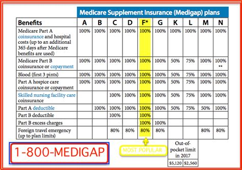 supplement plans medicare medicare supplemental plans comparison chart medicare