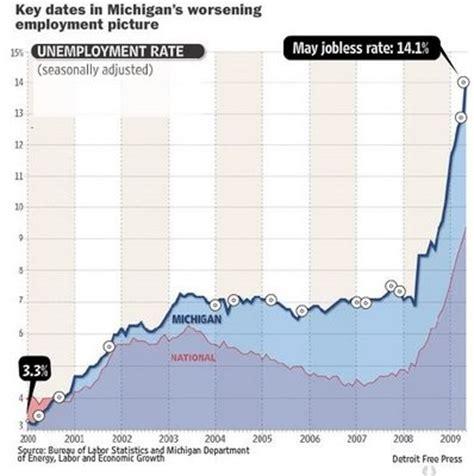 unemployment mi extension penchant trends michigan unemployment pictures
