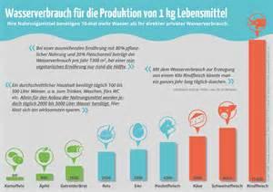 duschen wasserverbrauch 13 000 liter pro hamburger swissveg