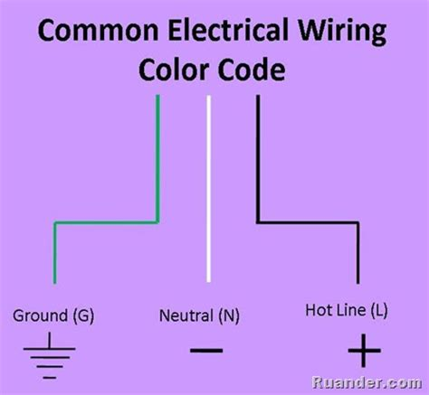 common wire color codes ruander how to wire an ac electrical outlet