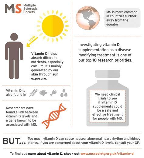 vitamin d supplements uk vitamin d sclerosis society uk