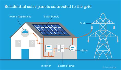 how do solar panels generate electricity energysage