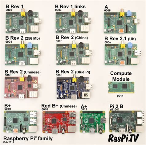 Raspberry Pi 1 Rev B wrong revision number for raspberry pi 183 issue 434