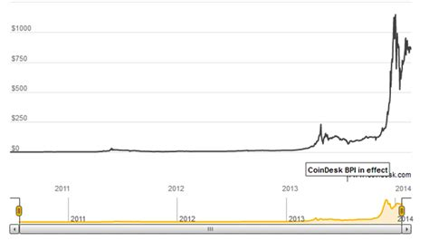 bitcoin index bitcoin about to take over the world the tech map