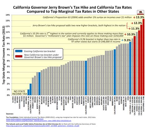 ca tax tables 2015 unaffordable california it doesn t to be this way