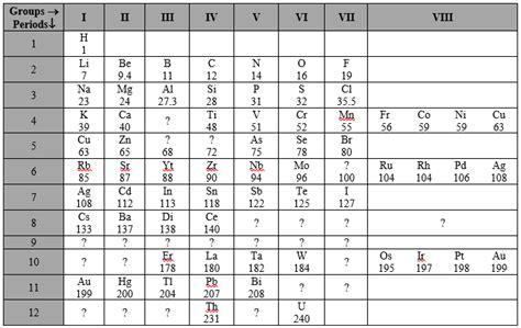 mendeleev tabelle mendeleev s periodic and periodic table chemistry