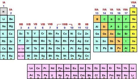 gruppi e periodi della tavola periodica tavola periodica degli elementi