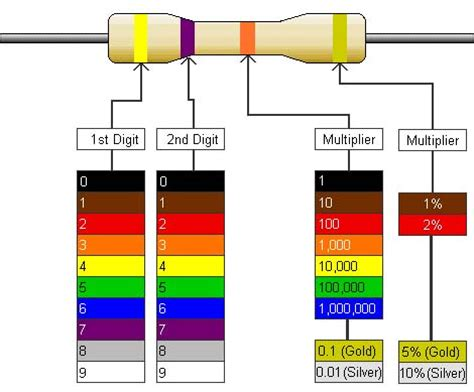 electrical color code resistor c m physics puzzle