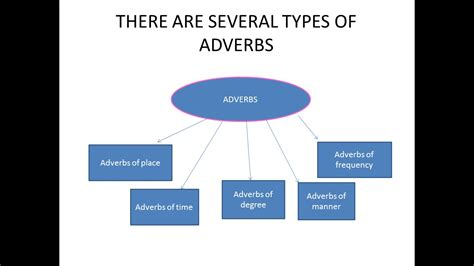 types of types of adverbs