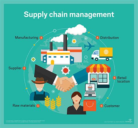 Mba In Supply Chain Management In India by What Is Supply Chain Management Scm Definition From