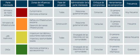matriz de los 6 compromisos de gestion estrategia de compromiso con las partes interesadas bor 233 alis