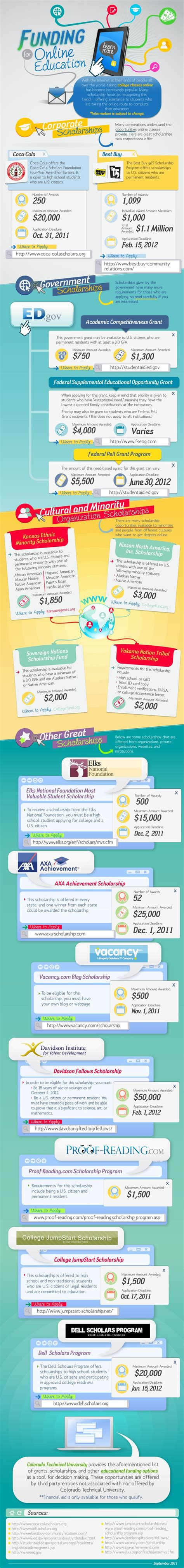 Best Way To Get Scholarship For Mba by 17 Best Images About Scholarships On How To